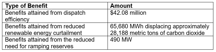 Benefits of the CAISO Energy Imbalance Market