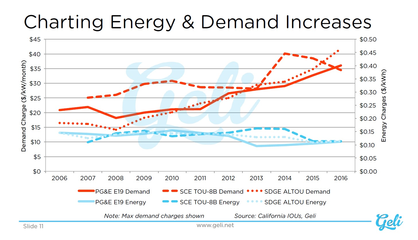 Charting Energy and Demand