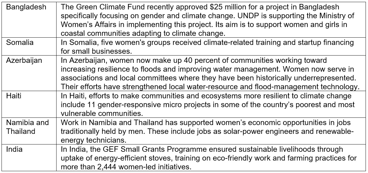 Climate finance programs for women in Bangladesh, Somalia, Azerbaijan, Namibia, Haiti, Thailand and India