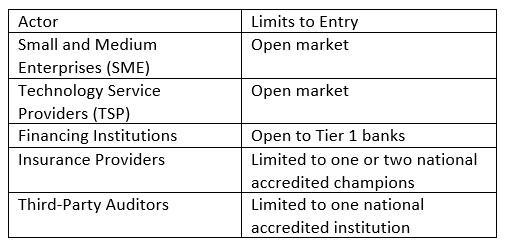 IDB Table 1