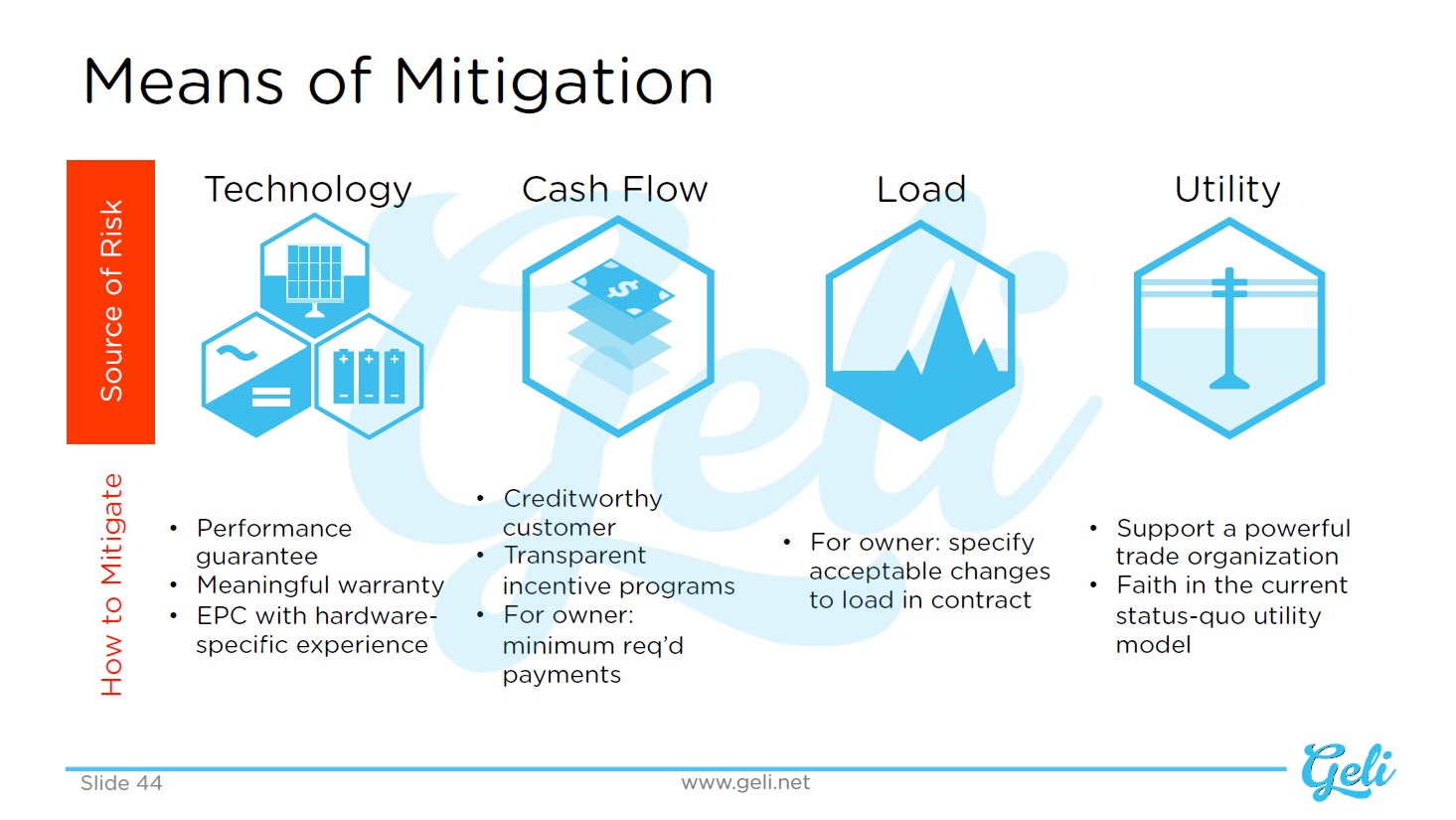 Means of Mitigation