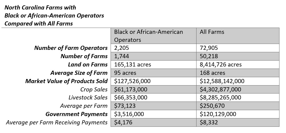 Data on race in North Carolina's farming industry