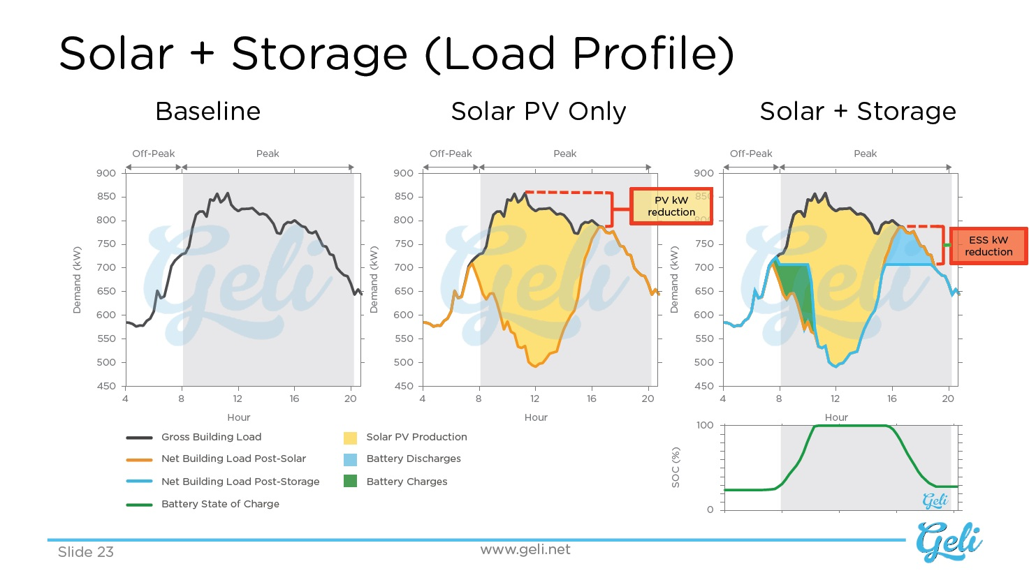 Solar + Storage Load Profile