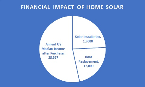Solar purchase graph