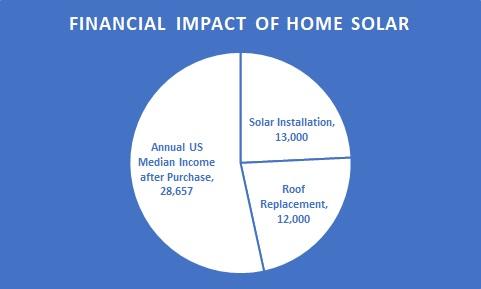 Solar purchase graph