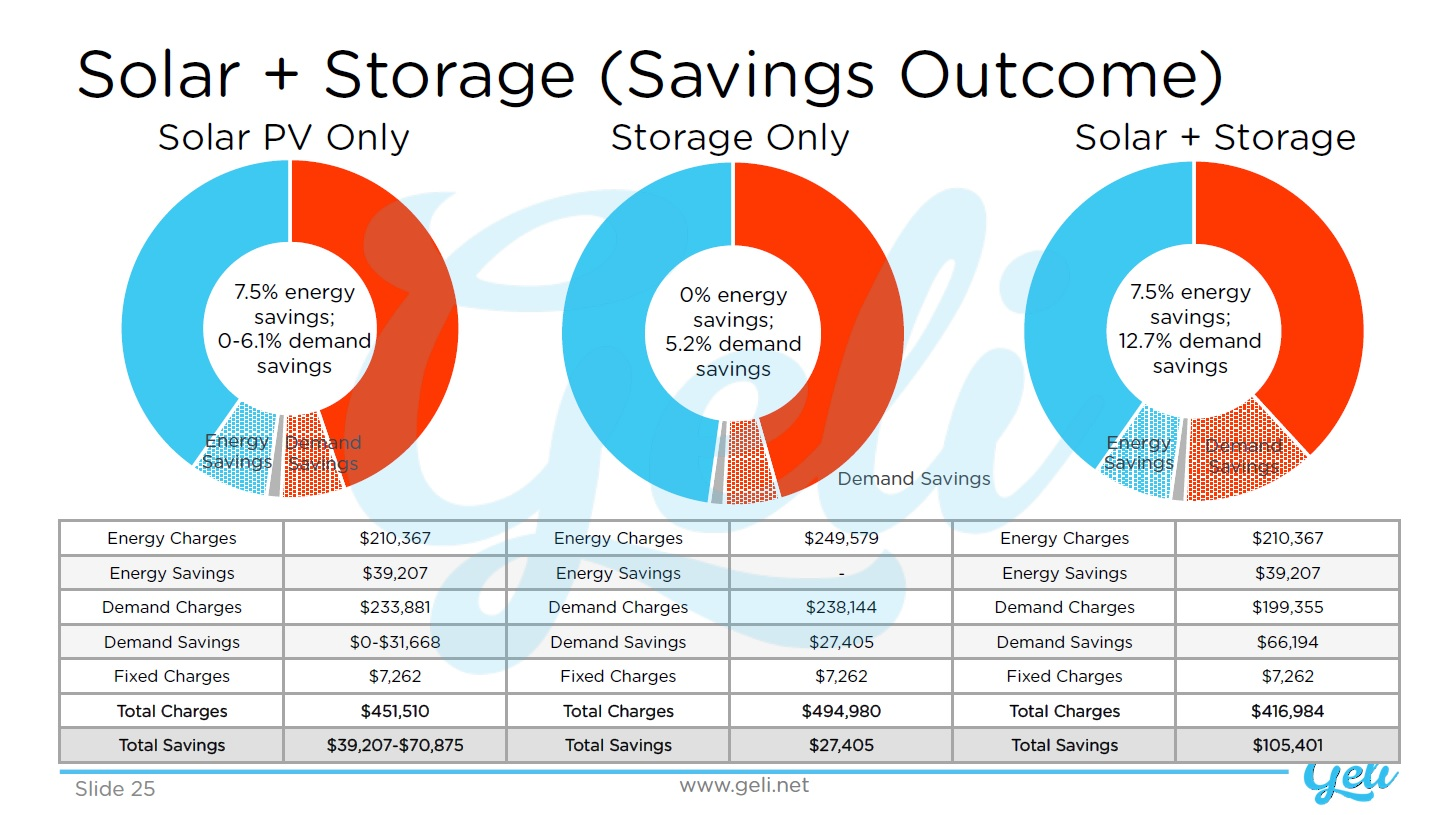 Solar and Storage Savings Outcome