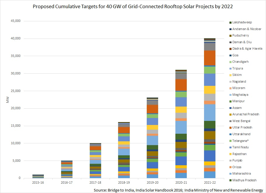 Graph of India's solar market expansion by province