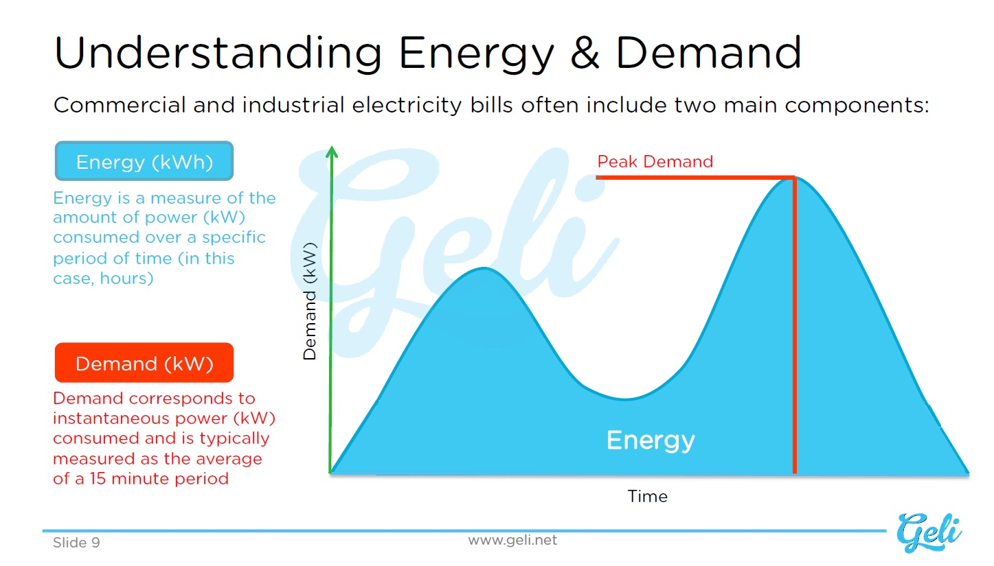 Understanding Energy and Demand