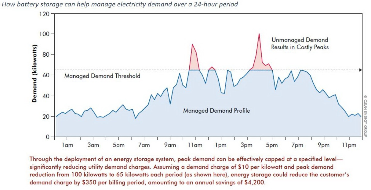 Peak demand chart