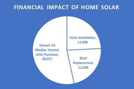 Cost of buying solar for a median-income household in the United States