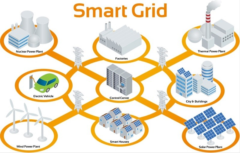 Schematic of the smart grid