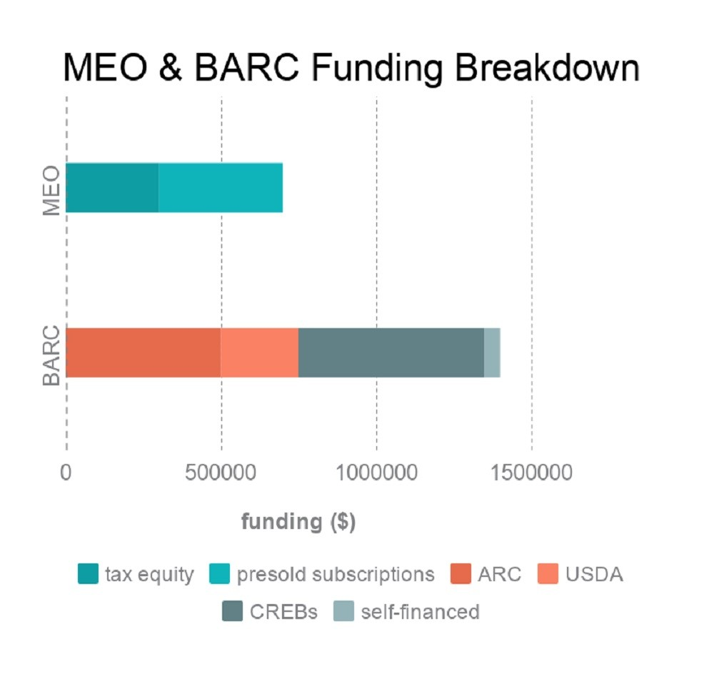Breakdown of MEO and BARC funding
