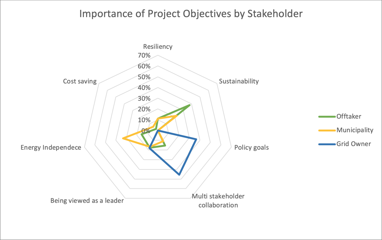 Microgrids Objectives by Stakeholder - Norway