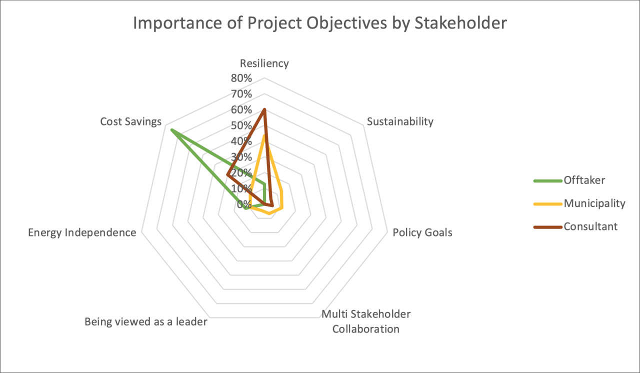Microgrids Objectives by Stakeholder - New York State